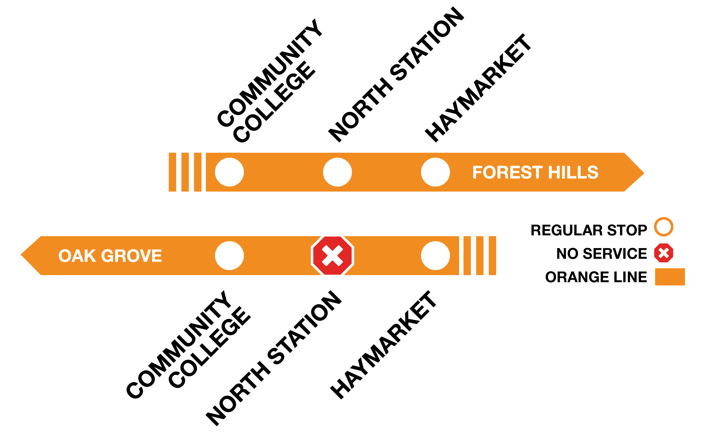 Orange Line graphic showing outbound trains to Oak Grove will bypass North Station.